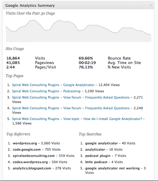 Google Analytics summery